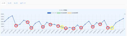 ランキンググラフ 1ヶ月