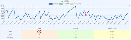 ランキンググラフ 3ヶ月
